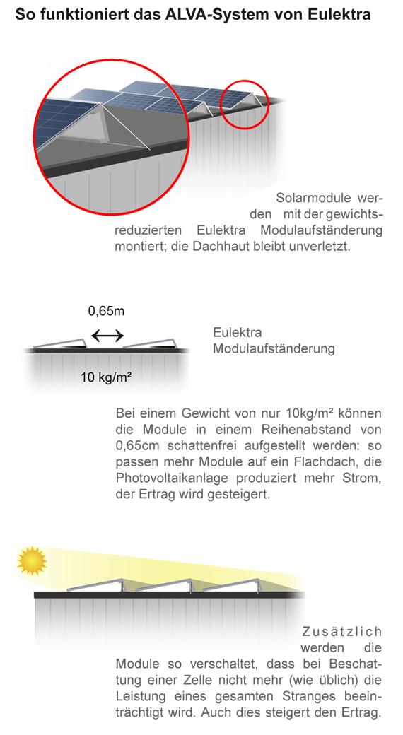 Modulaufständerung: Das ALVA-System von Eulektra