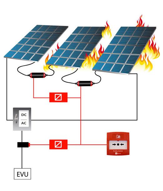 Notabschaltung für Solaranlagen: Eulektra FireSecSwitch